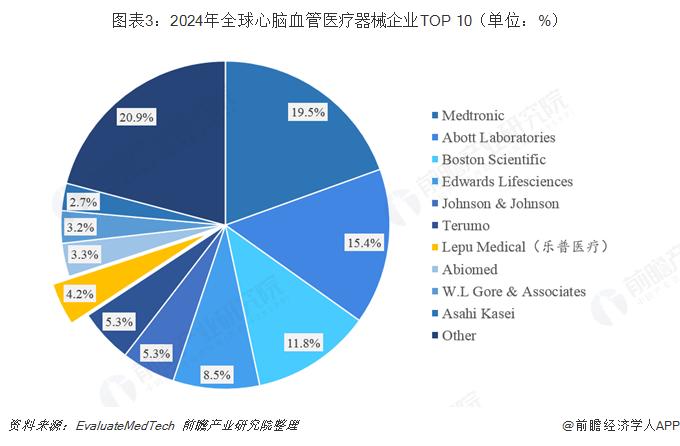 图表3:2024年全球心脑血管医疗器械企业TOP 10(单位:%)