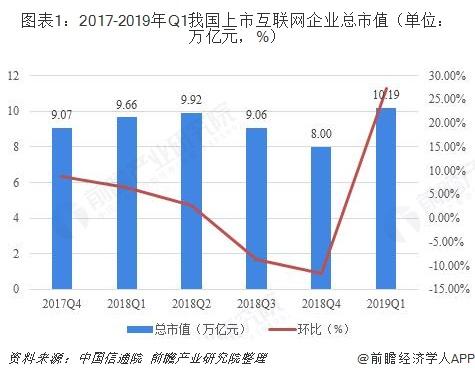 图表1:2017-2019年Q1我国上市互联网企业总市值(单位:万亿元,%)