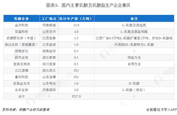图表3:国内主要乳酸及乳酸盐生产企业情况