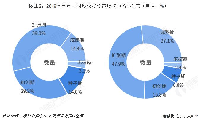 圖表2:2019上半年中國股權投資市場投資階段分布(單位:%)