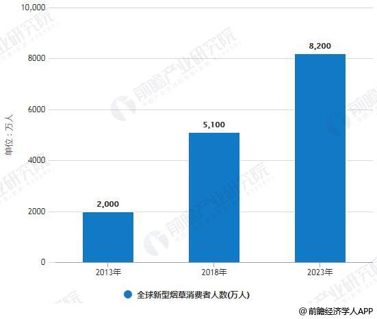 2013-2023年全球新型烟草消费者人数统计情况及预测