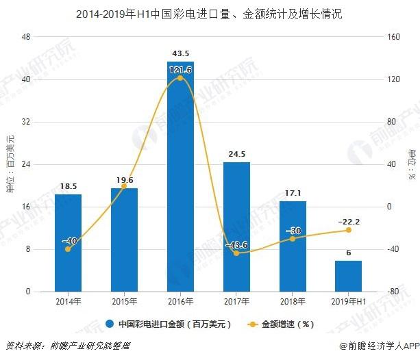 2014-2019年H1中国彩电进口量、金额统计及增长情况