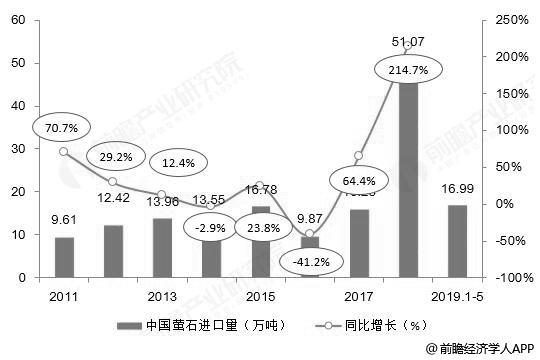2011-2019年前5月中国萤石进口量统计及增长情况