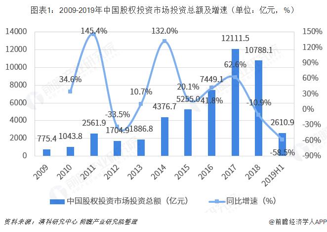 圖表1:2009-2019年中國股權投資市場投資總額及增速(單位:億元,%)