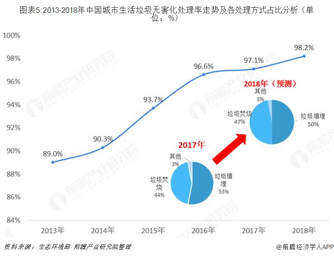 图表5:2013-2018年中国城市生活垃圾无害化处理率走势及各处理方式占比分析(单位:%)