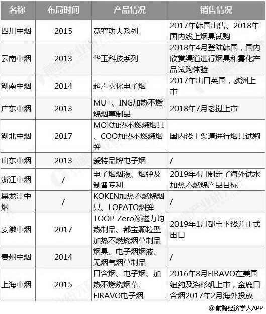 中国中烟公司旗下新型烟草领域布局情况