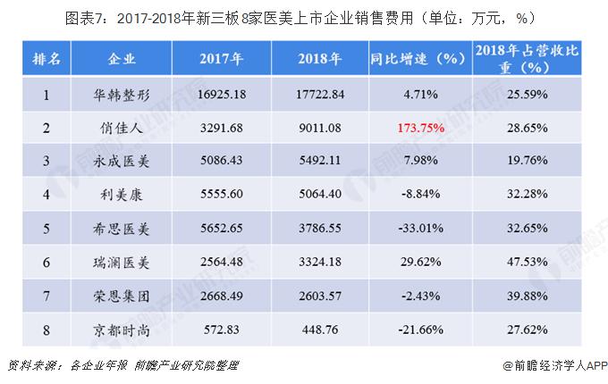 图表7:2017-2018年新三板8家医美上市企业销售费用(单位:万元,%)