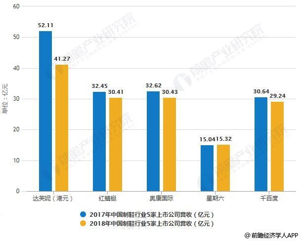 2017-2018年中国制鞋行业5家上市公司营收对比情况