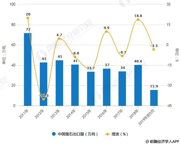 2011-2019年前5月中国萤石出口量统计及增长情况