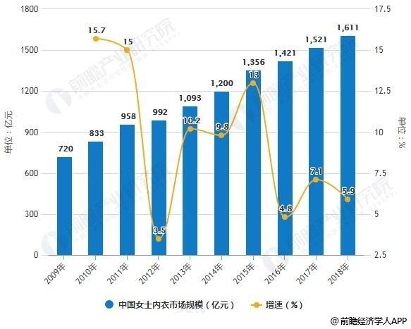 2009-2018年中国女士内衣市场规模统计及增长情况