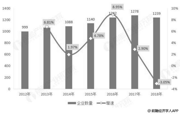 2012-2018年中国调味品行业规模以上企业数量统计及增长情况(单位:家)