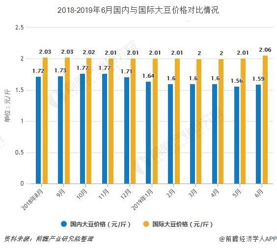 2018-2019年6月国内与国际大豆价格对比情况
