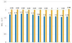 2019年H1中国大豆行业市场分析:进口量超3800万吨,出口量达到7万吨