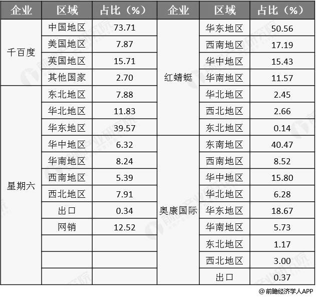 2018年中国制鞋行业4家上市公司销售渠道对比情况