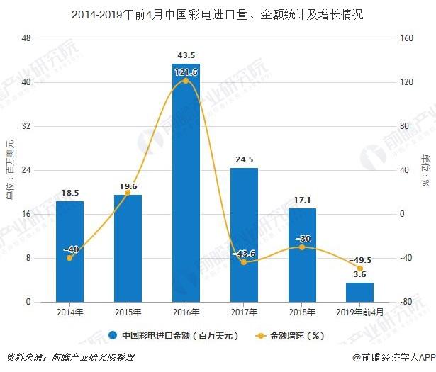 2014-2019年前4月中国彩电进口量、金额统计及增长情况