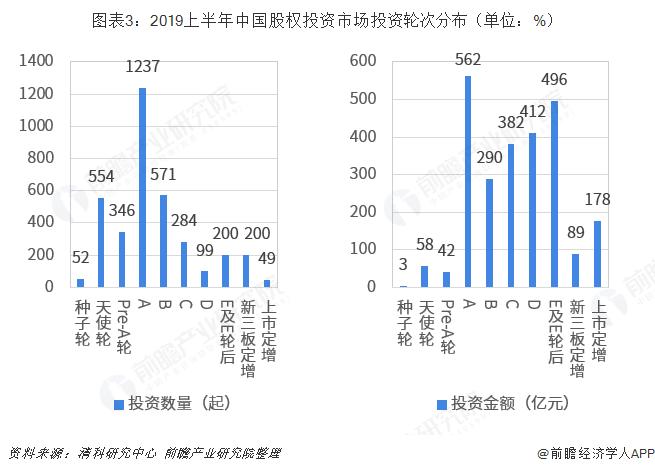 圖表3:2019上半年中國股權投資市場投資輪次分布(單位:%)
