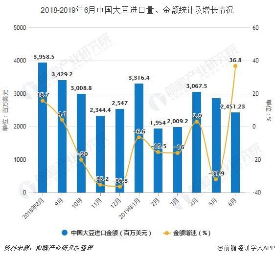 2018-2019年6月中国大豆进口量、金额统计及增长情况
