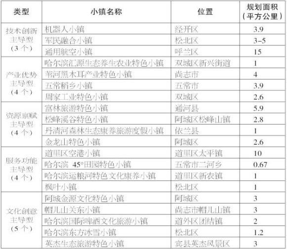 哈尔滨市产业特色小镇创建名单统计情况