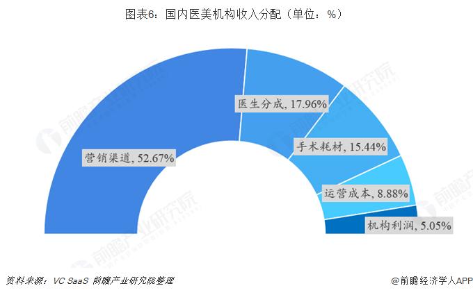 图表6:国内医美机构收入分配(单位:%)