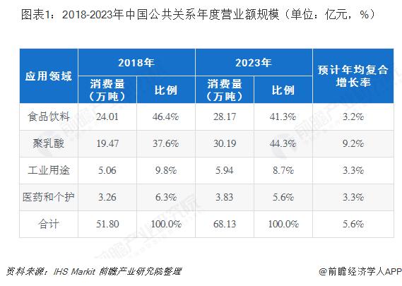 图表1:2018-2023年中国公共关系年度营业额规模(单位:亿元,%)