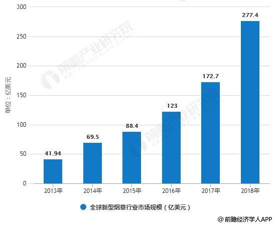 2013-2018年全球新型烟草行业市场规模统计情况