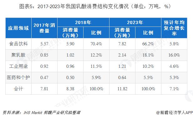 图表5:2017-2023年我国乳酸消费结构变化情况(单位:万吨,%)