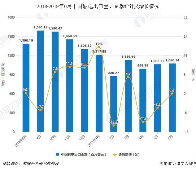 2018-2019年6月中国彩电出口量、金额统计及增长情况
