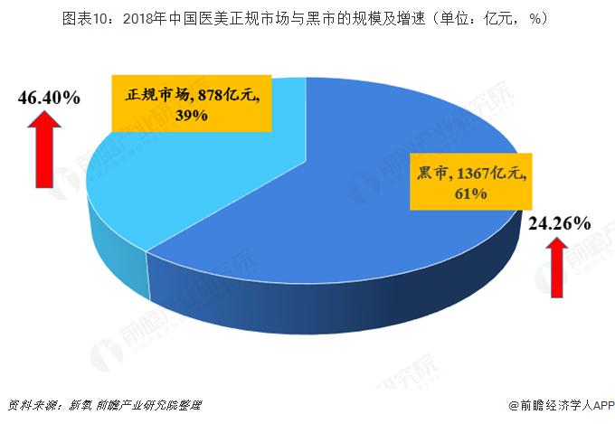 图表10:2018年中国医美正规市场与黑市的规模及增速(单位:亿元,%)