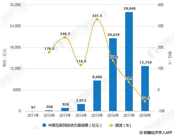 2011-2018年中国互联网信贷交易规模统计及增长情况