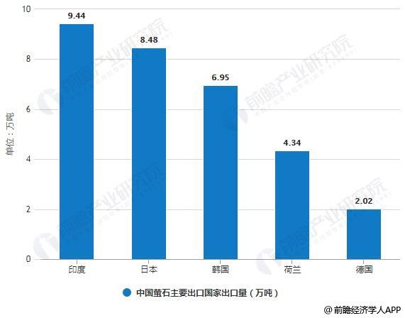 2018年中国萤石主要出口国家出口量统计情况