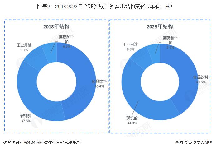 图表2:2018-2023年全球乳酸下游需求结构变化(单位:%)