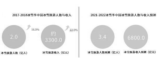 2017-2022年中国冰雪旅游人数、收入统计情况及预测