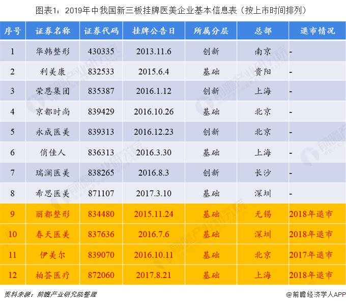 图表1:2019年中我国新三板挂牌医美企业基本信息表(按上市时间排列)