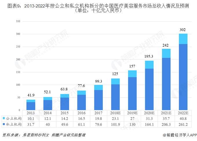 图表9:2013-2022年按公立和私立机构拆分的中国医疗美容服务市场总收入情况及预测(单位:十亿元人民币)