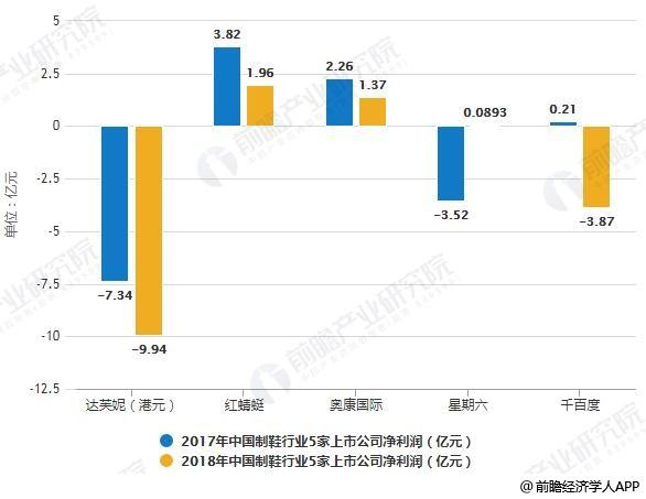2017-2018年中国制鞋行业5家上市公司净利润对比情况