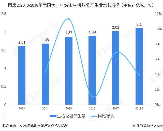 图表2:2013-2018年我国大、中城市生活垃圾产生量增长情况(单位:亿吨,%)