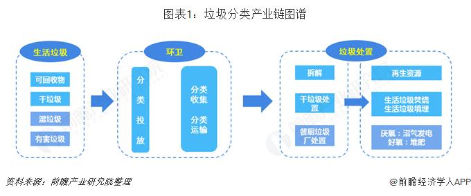 图表1:垃圾分类产业链图谱