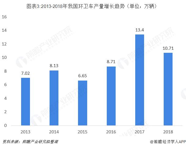 图表3:2013-2018年我国环卫车产量增长趋势(单位:万辆)