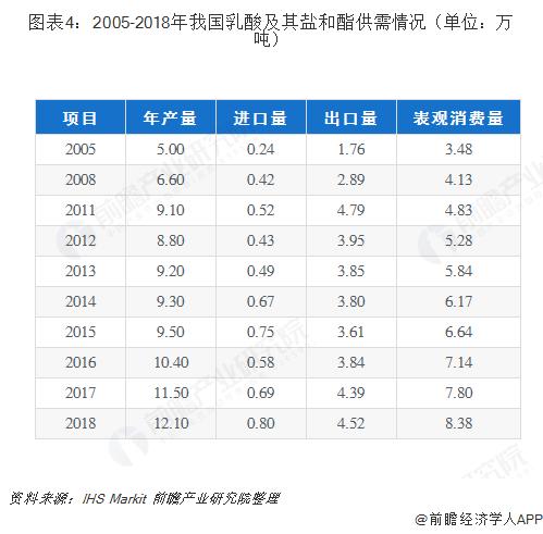 图表4:2005-2018年我国乳酸及其盐和酯供需情况(单位:万吨)