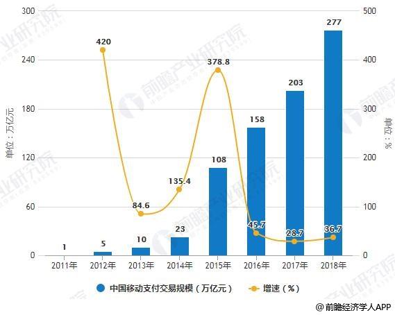 2011-2018年中国移动支付交易规模统计及增长情况