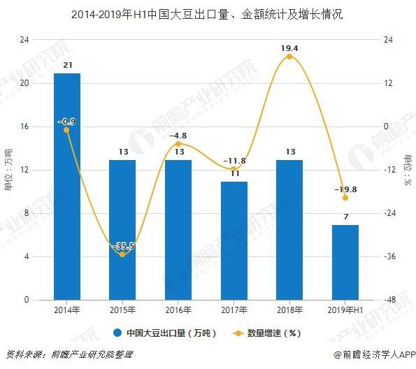 2014-2019年H1中国大豆出口量、金额统计及增长情况