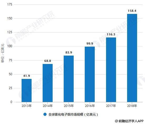 2013-2018年全球雾化电子烟市场规模统计情况