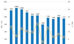 2019年H1中国彩电行业<em>市场分析</em>:产量突破9000万台,出口量超4500万台