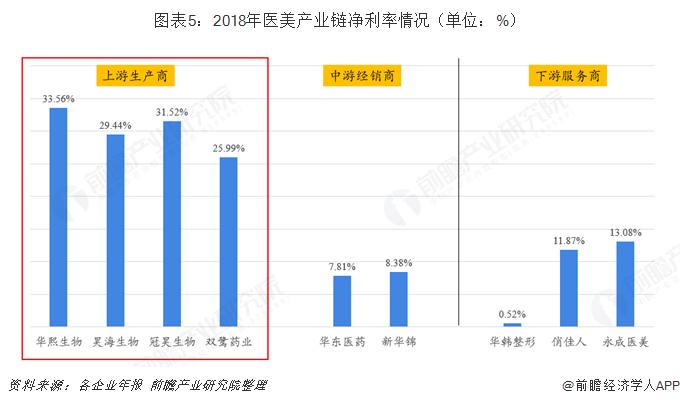 图表5:2018年医美产业链净利率情况(单位:%)