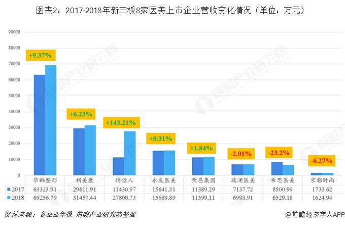 图表2:2017-2018年新三板8家医美上市企业营收变化情况(单位:万元)
