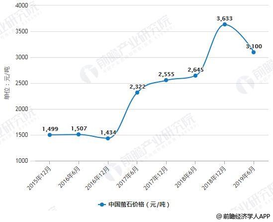 2015-2019年6月中国萤石价格统计情况