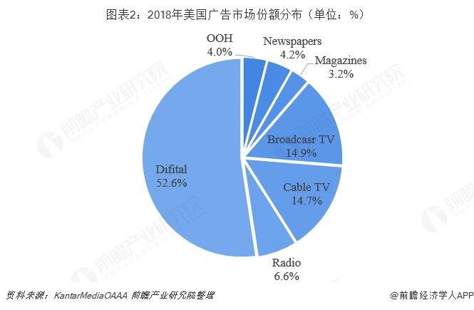 图表2:2018年美国广告市场份额分布(单位:%)