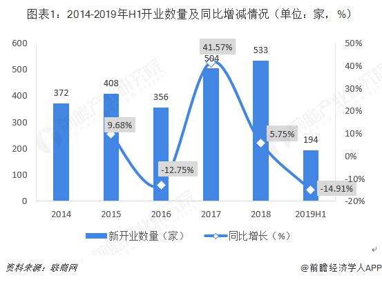 图表1:2014-2019年H1开业数量及同比增减情况(单位:家,%)