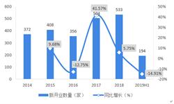 十张图带你了解2019年上半年购物中心开业情况及未来发展趋势 近五年来首次出现开业数量同比下滑!