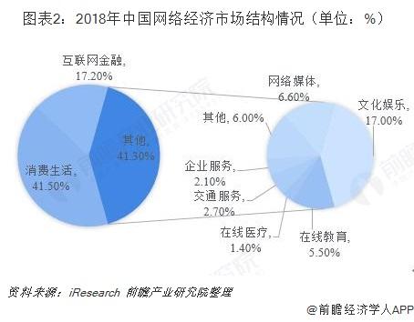 图表2:2018年中国网络经济市场结构情况(单位:%)